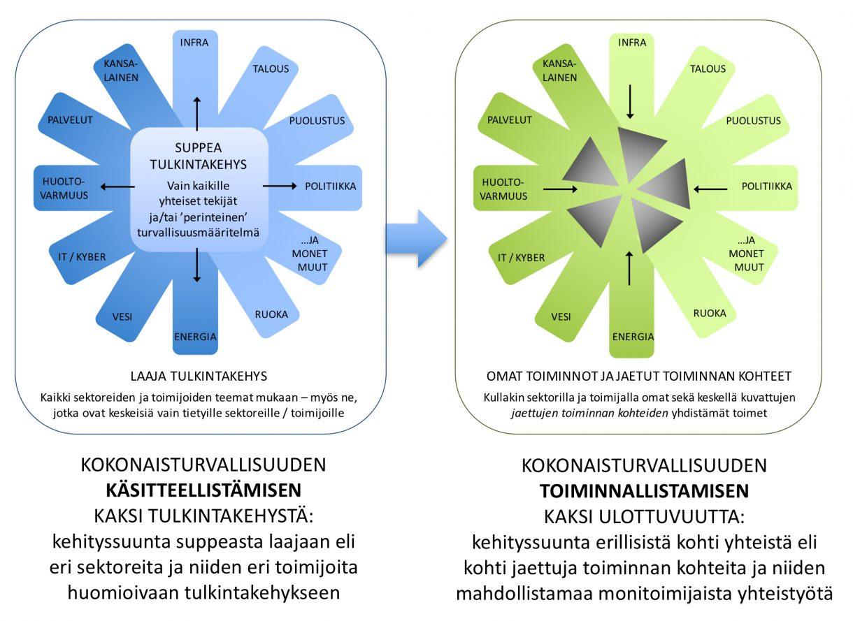 Kokonaisturvallisuuden käsitteellistämisen ja toiminnallistamisen kaksi muotoa